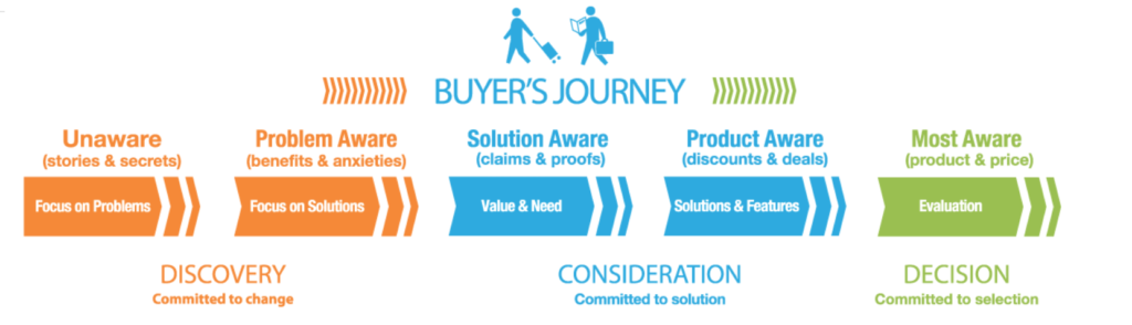 icon strategy buyer