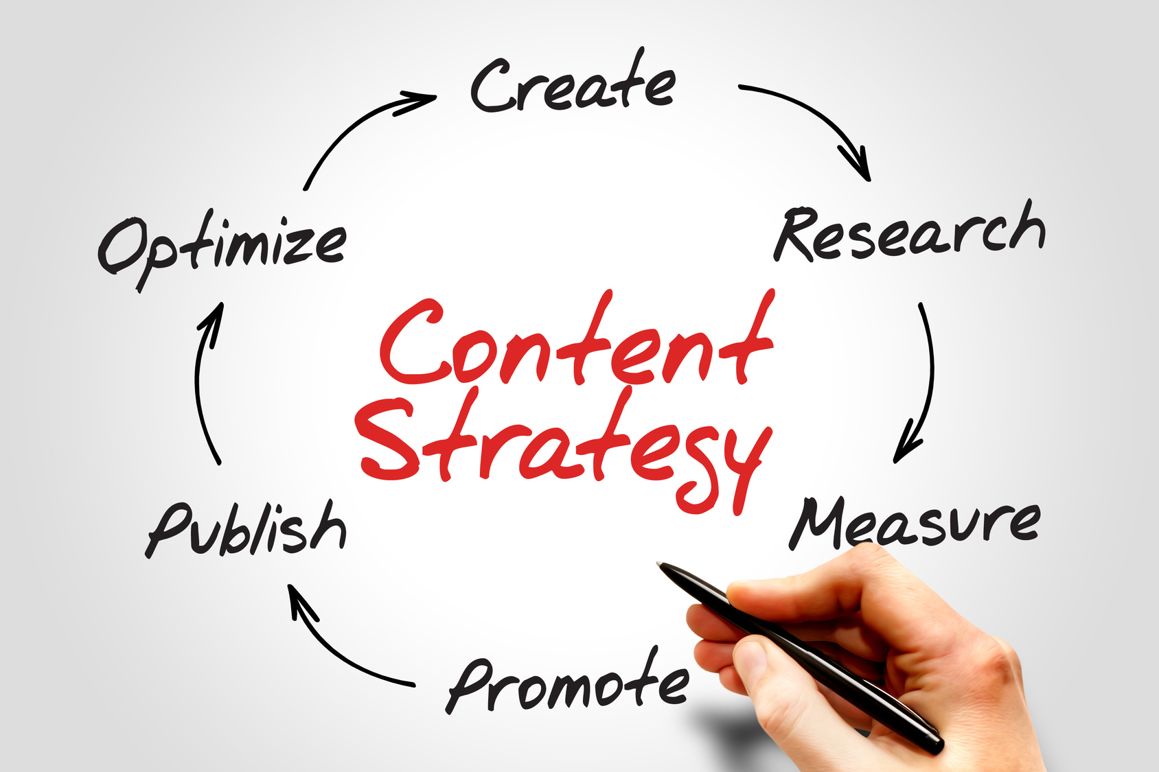 icon marketing content strategy